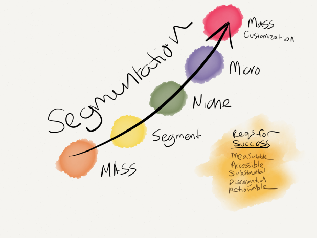 When segmenting, there are a number of different approaches, ranging from mass market (targeting everyone!) to mass customization (something different for everyone!)