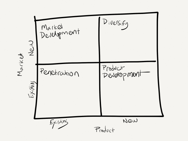 One way to think about your strategy — 2x2s. If your market & your product are new, you're adopting a diversify strategy. If the market exists and your product exists, on the other hand, any growth would come from a penetration strategy.
