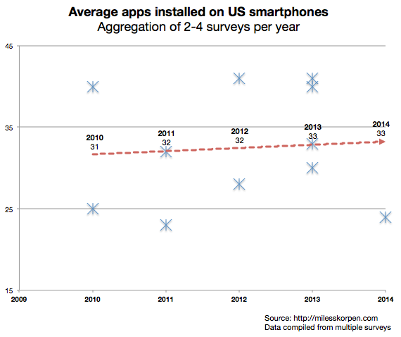 Average Apps per Device